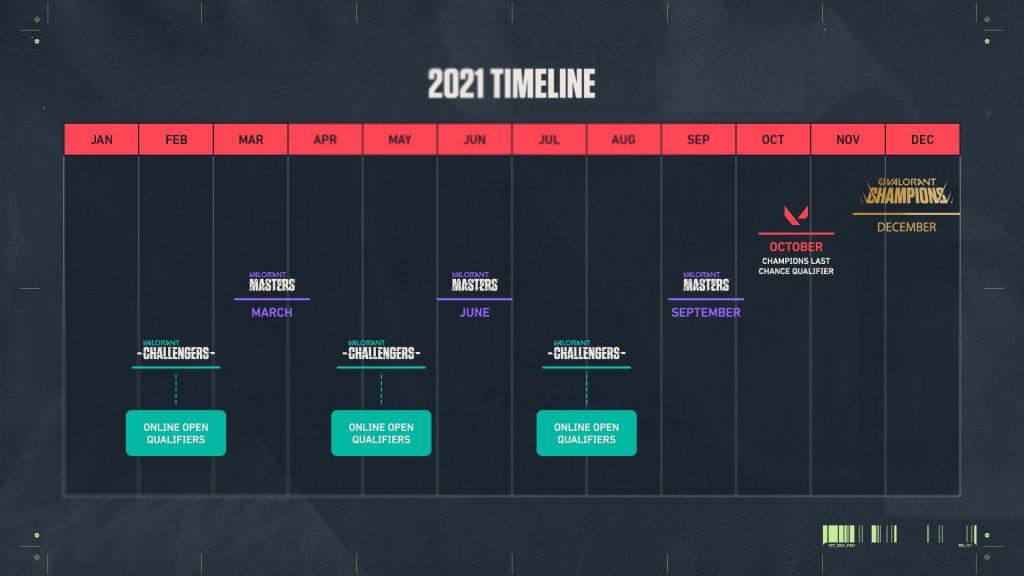 VCT 2021 roadmap